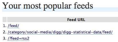 Feed Statistics Plugin WordPress