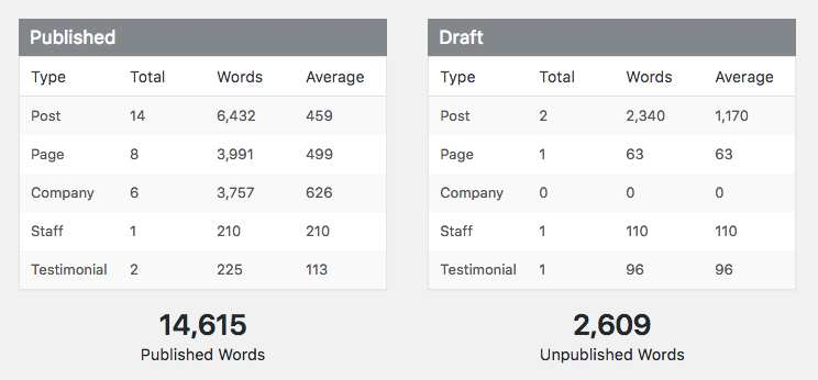 WP Word Count Plugin WordPress, Download, Install