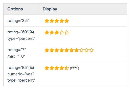 Shortcode Star Rating Plugin WordPress