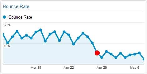 Reduce Bounce Rate Plugin WordPress