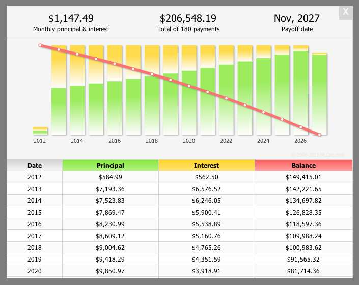 Mortgage Calculator & Loan Calculator Plugin WordPress