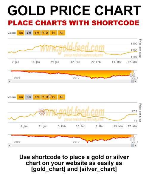Gold Price Live Plugin WordPress
