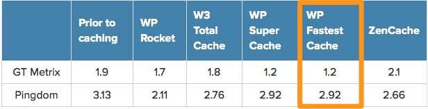 WP Fastest Cache Plugin WordPress, Download, Install